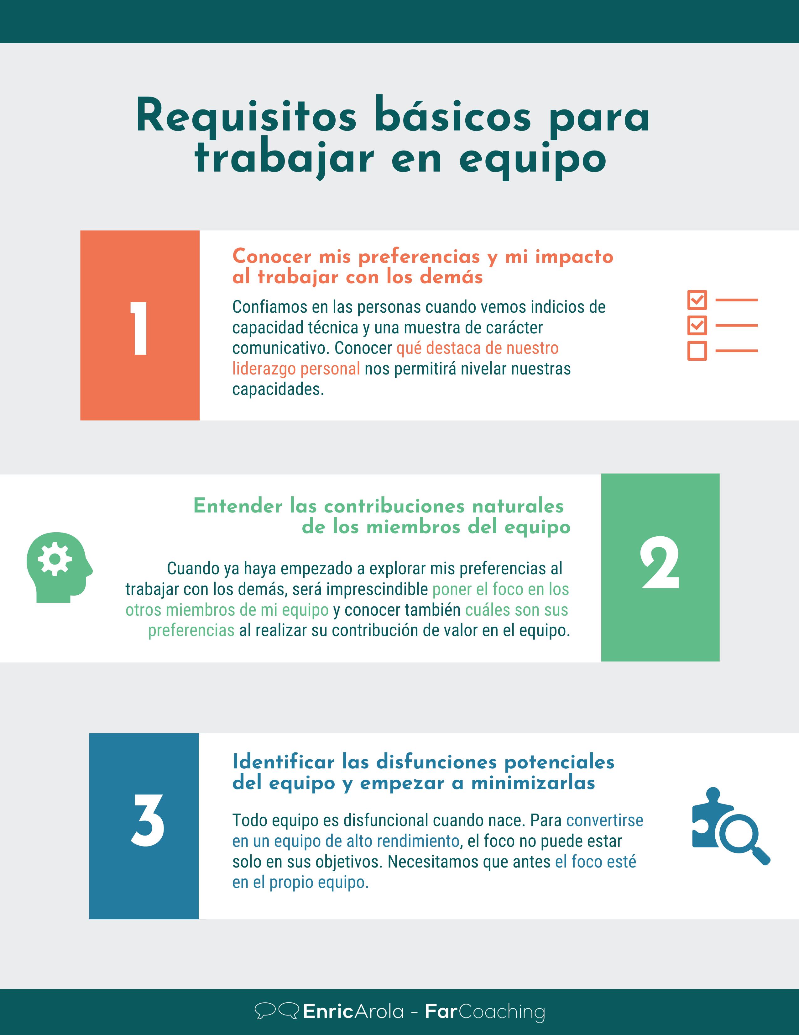 Infografía Requisitos básicos para trabajar en equipo