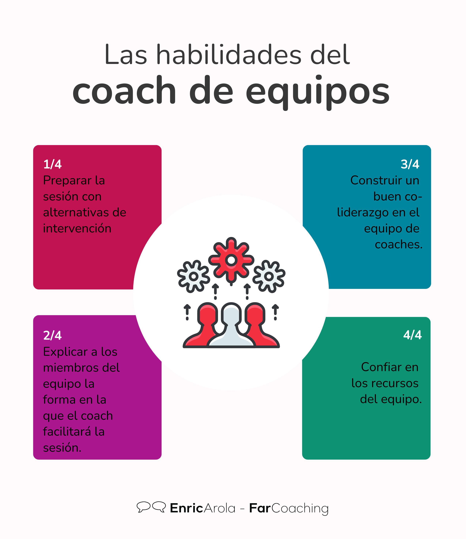 Infografía Las habilidades del coach de equipos