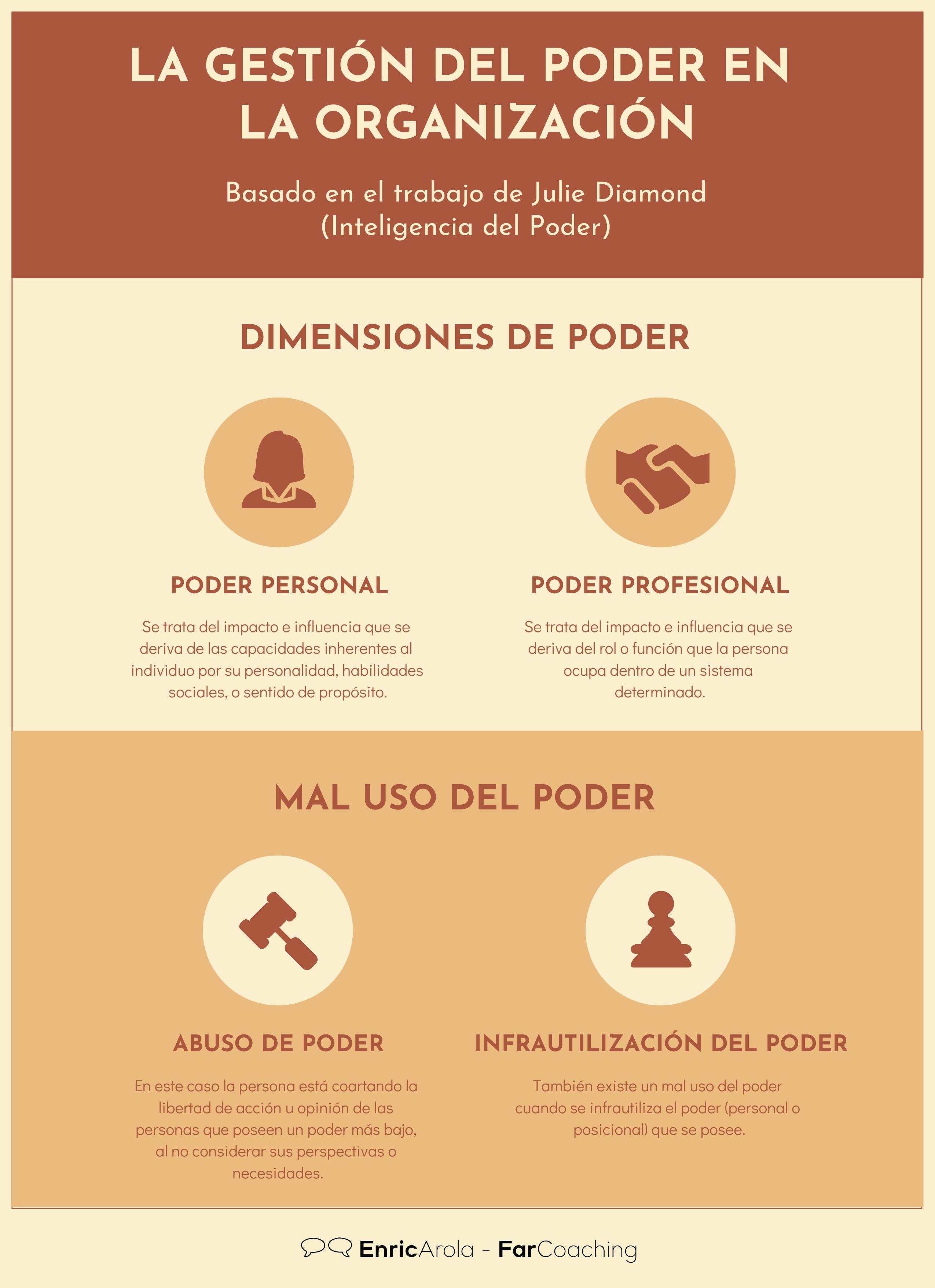 Infografía la gestión del poder en la organización