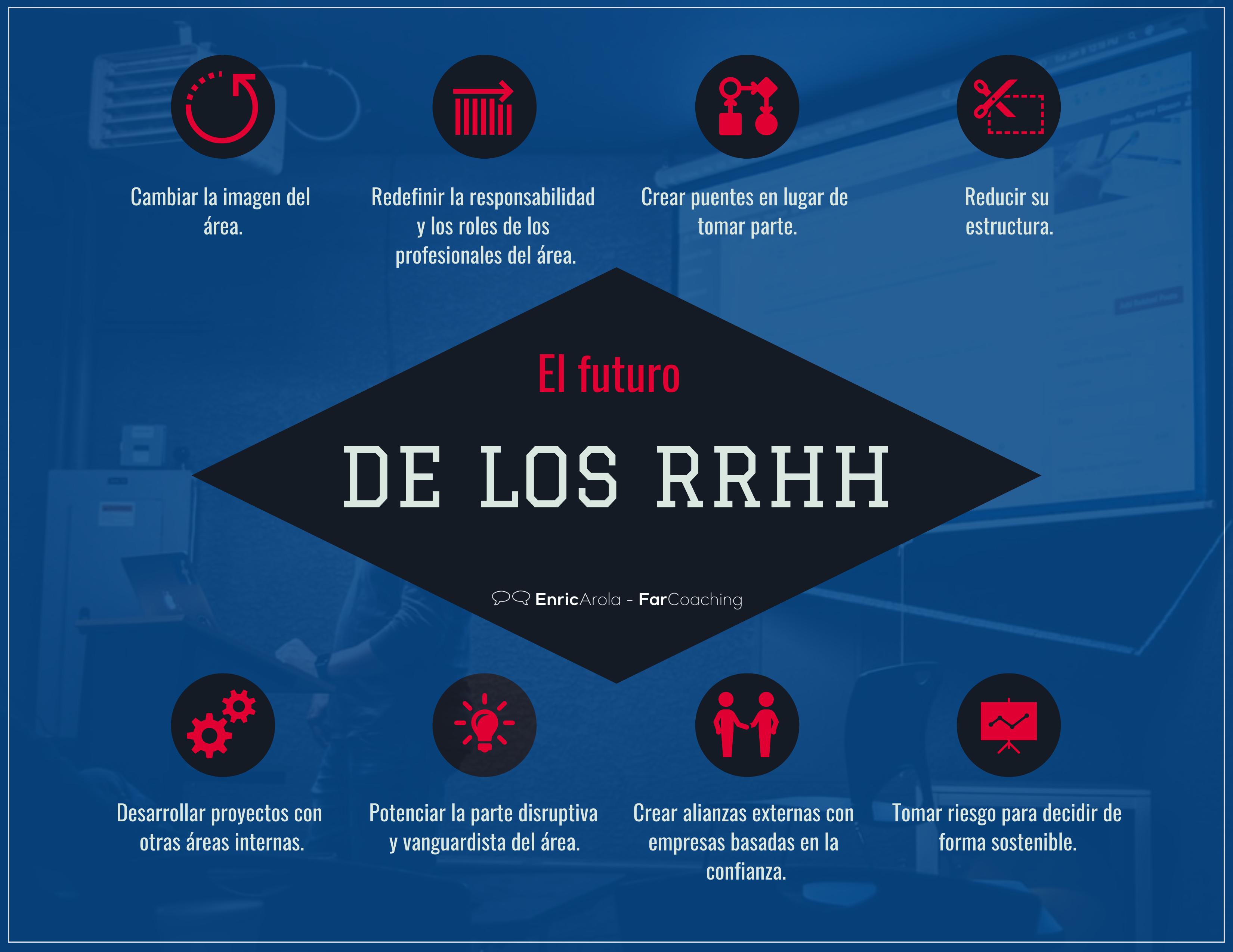 Infografia El futuro del los RRHH