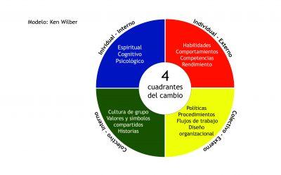 Los 4 cuadrantes del cambio de Ken Wilber