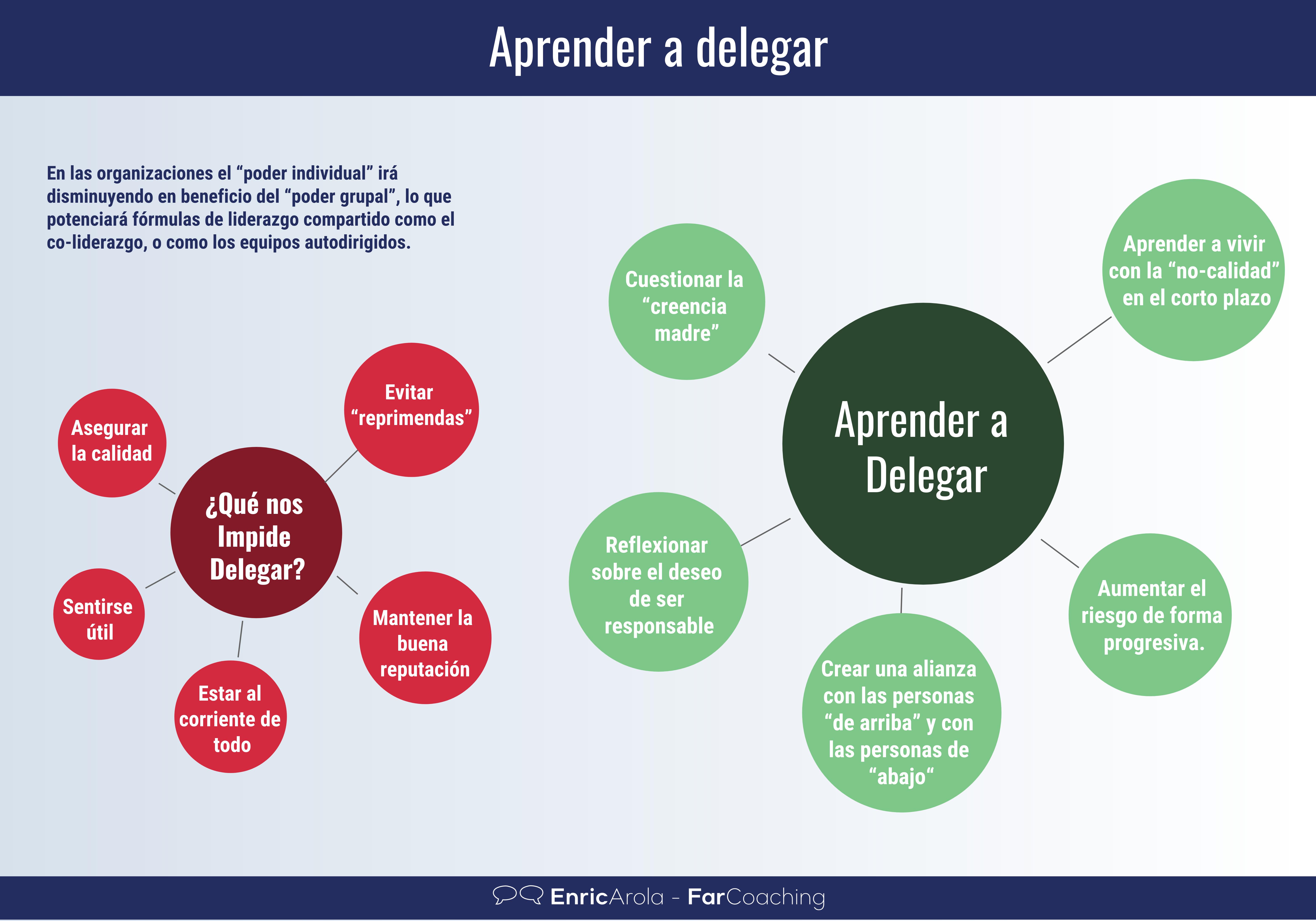 Infografía Aprender a delegar