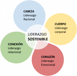 Modelo Liderazgo Sostenible